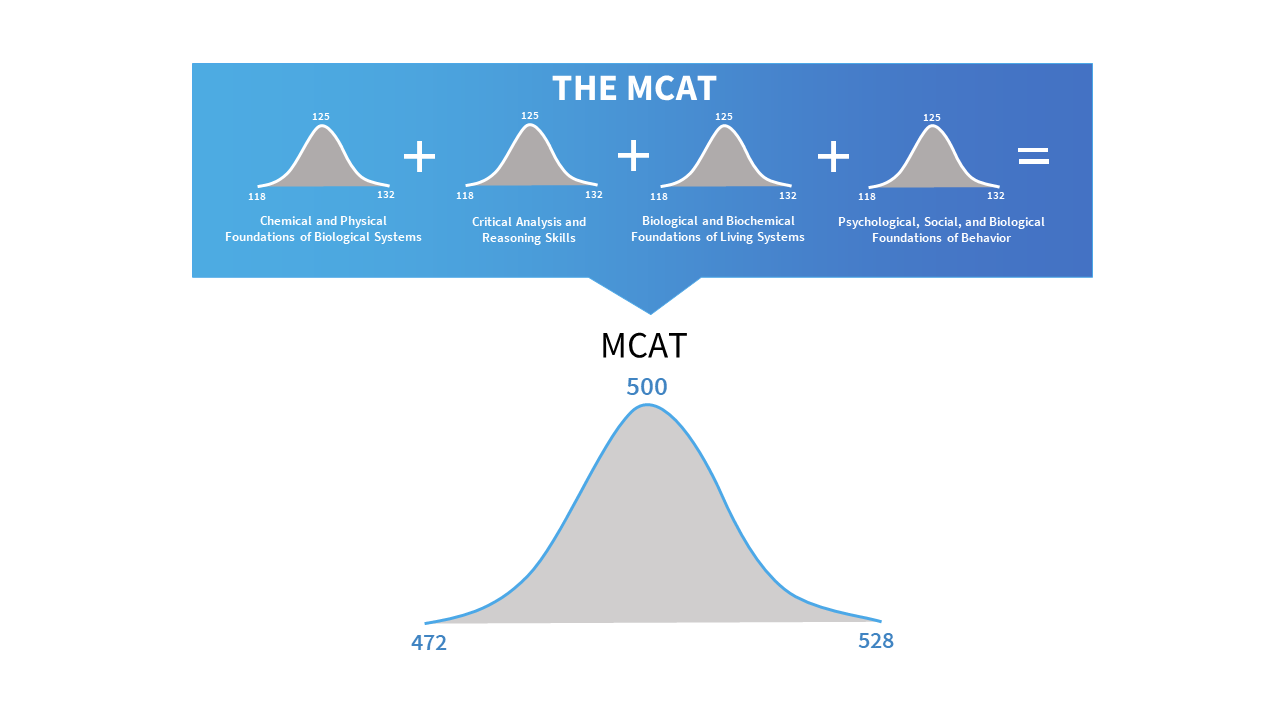 how is the mcat scored